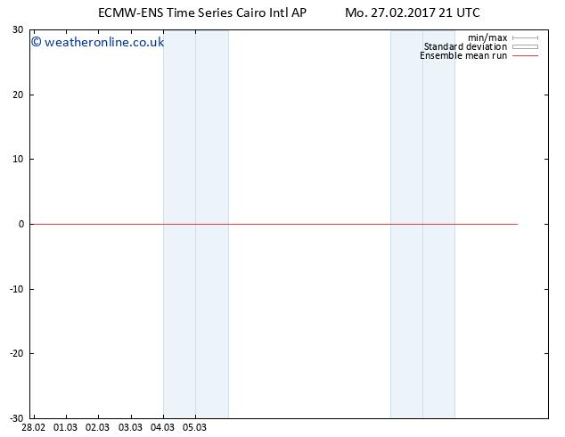 Temp. 850 hPa ECMWFTS Tu 28.02.2017 21 GMT
