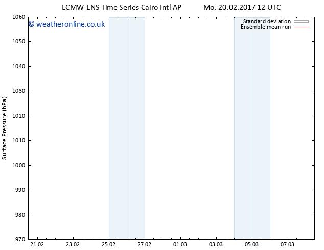 Surface pressure ECMWFTS We 22.02.2017 12 GMT
