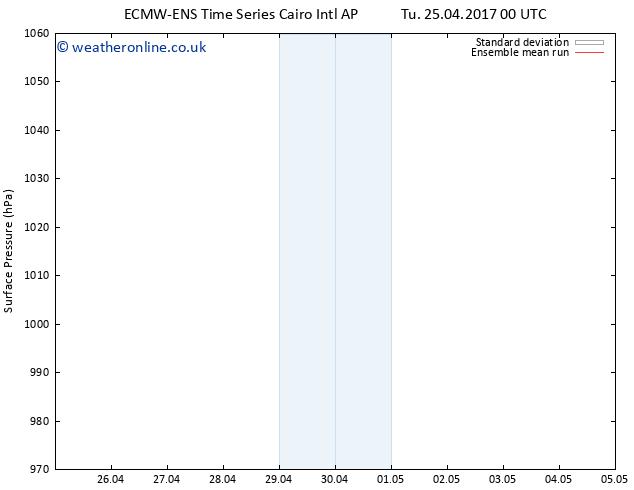 Surface pressure ECMWFTS Tu 02.05.2017 00 GMT
