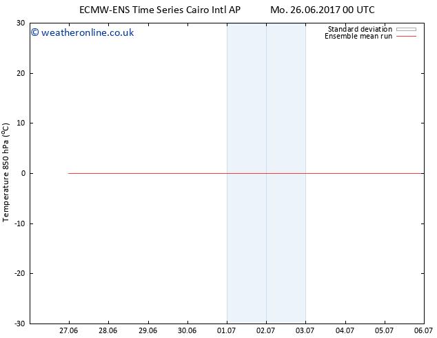 Temp. 850 hPa ECMWFTS Tu 27.06.2017 00 GMT