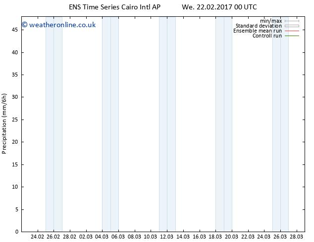 Precipitation GEFS TS We 22.02.2017 12 GMT