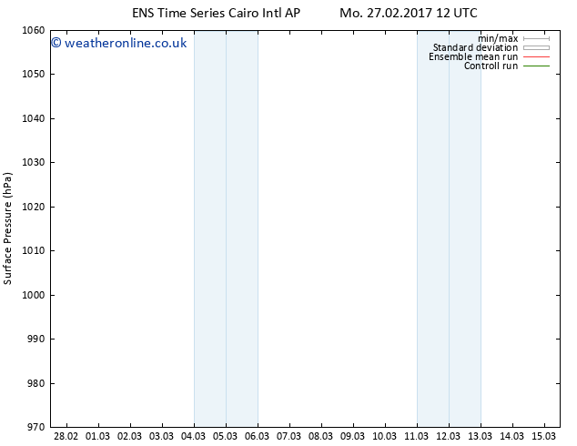 Surface pressure GEFS TS Sa 04.03.2017 00 GMT