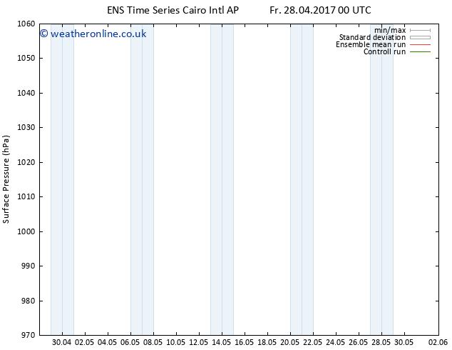 Surface pressure GEFS TS Th 04.05.2017 00 GMT