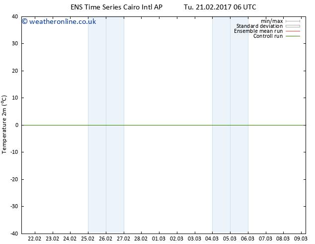 Temperature (2m) GEFS TS Tu 21.02.2017 06 GMT