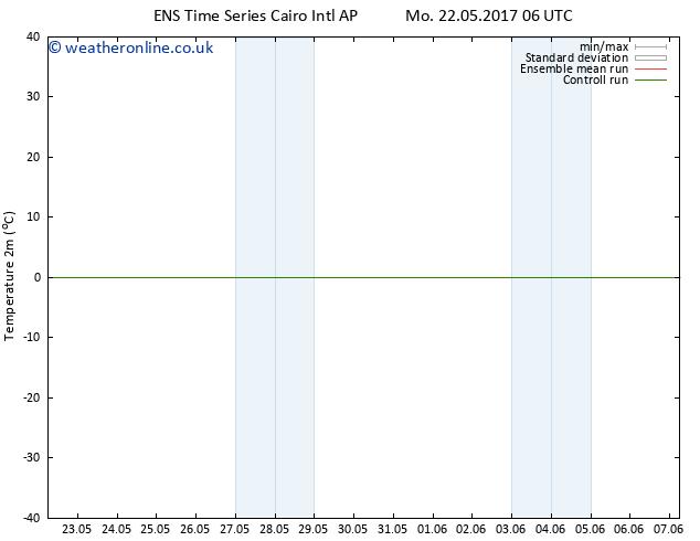 Temperature (2m) GEFS TS Th 25.05.2017 06 GMT