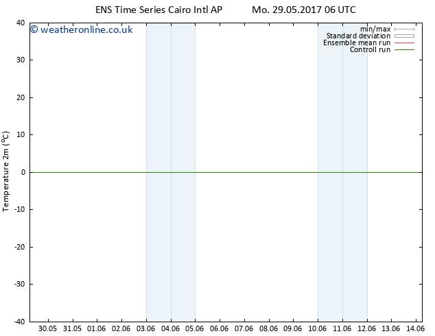 Temperature (2m) GEFS TS Su 04.06.2017 06 GMT