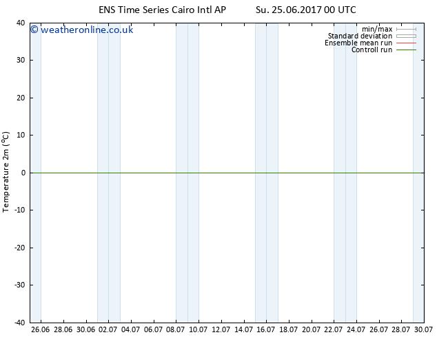 Temperature (2m) GEFS TS We 28.06.2017 00 GMT
