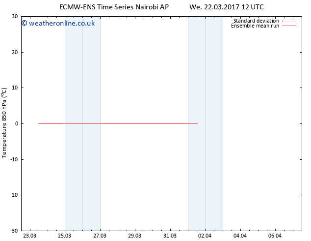 Temp. 850 hPa ECMWFTS Mo 27.03.2017 12 GMT