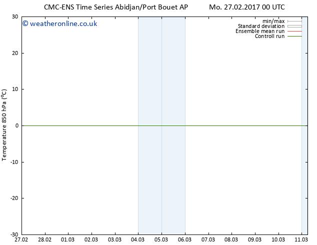 Temp. 850 hPa CMC TS We 01.03.2017 12 GMT