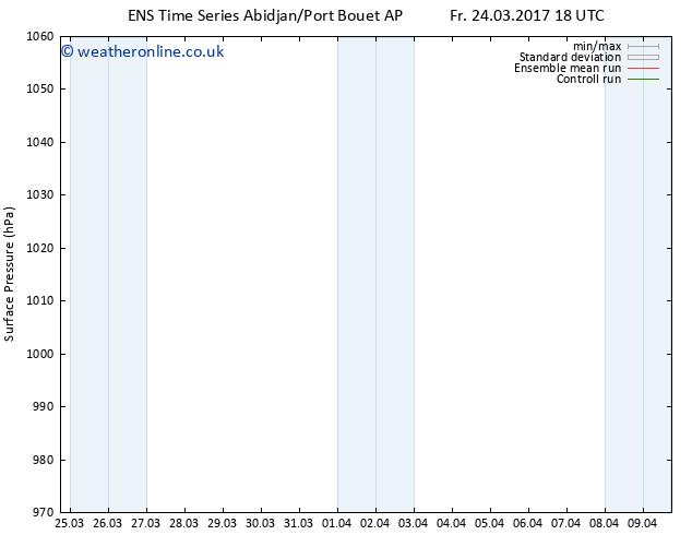 Surface pressure GEFS TS Sa 25.03.2017 00 GMT