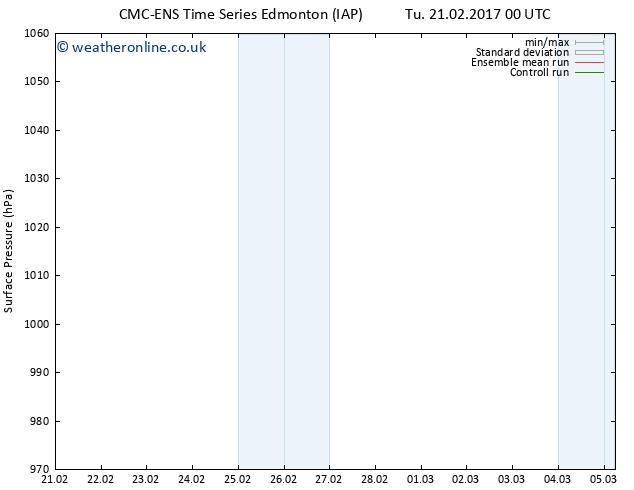 Surface pressure CMC TS Sa 25.02.2017 12 GMT
