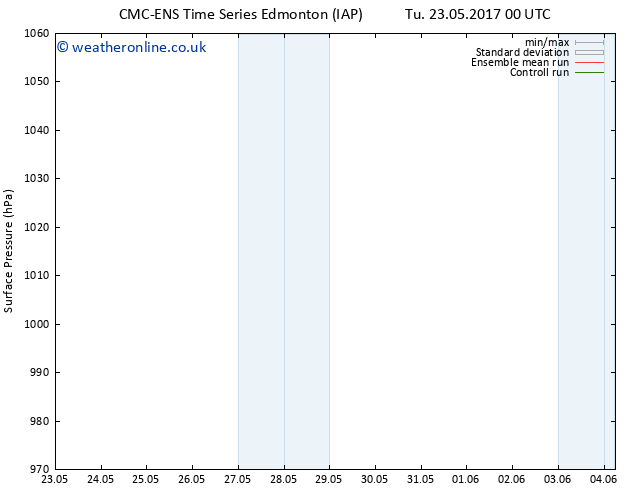 Surface pressure CMC TS Su 04.06.2017 06 GMT