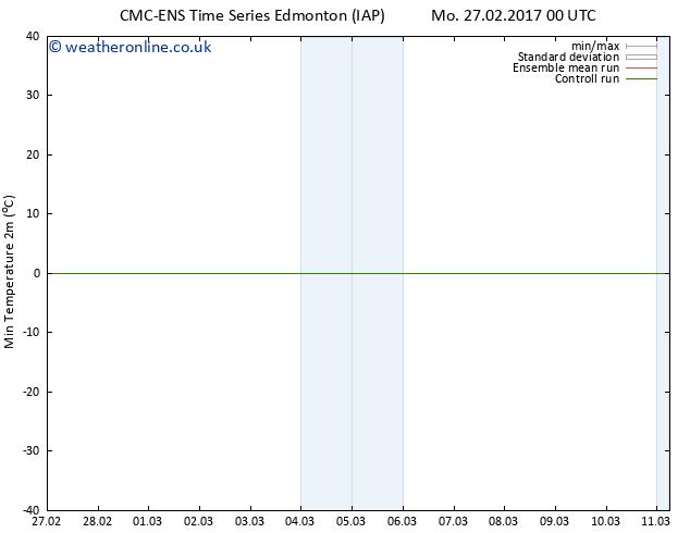 Temperature Low (2m) CMC TS Mo 27.02.2017 06 GMT