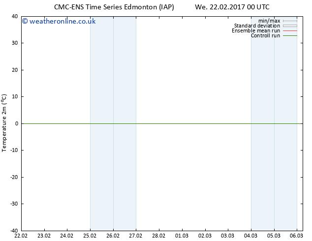 Temperature (2m) CMC TS Th 23.02.2017 18 GMT