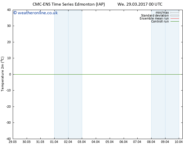 Temperature (2m) CMC TS Sa 01.04.2017 00 GMT