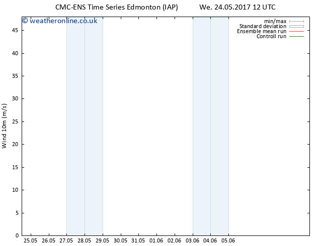 Surface wind CMC TS Mo 29.05.2017 00 GMT