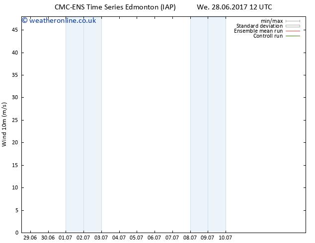 Surface wind CMC TS Mo 03.07.2017 00 GMT