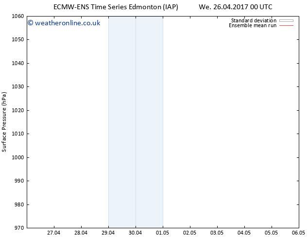 Surface pressure ECMWFTS Sa 06.05.2017 00 GMT