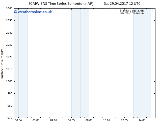 Surface pressure ECMWFTS Mo 08.05.2017 12 GMT