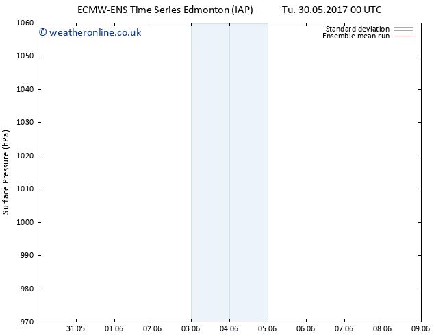 Surface pressure ECMWFTS Sa 03.06.2017 00 GMT