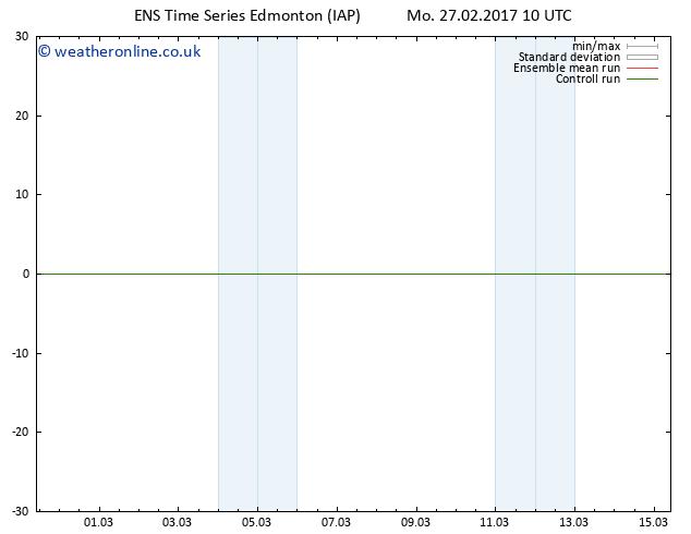 Surface pressure GEFS TS Th 02.03.2017 10 GMT