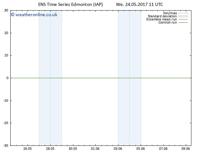 Surface pressure GEFS TS Sa 27.05.2017 11 GMT
