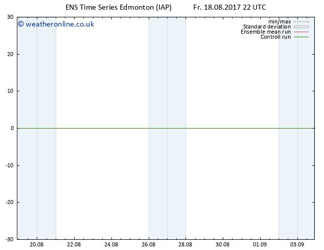 Surface pressure GEFS TS Mo 21.08.2017 22 GMT