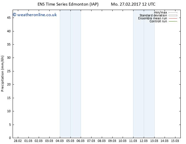 Surface pressure GEFS TS Th 02.03.2017 00 GMT