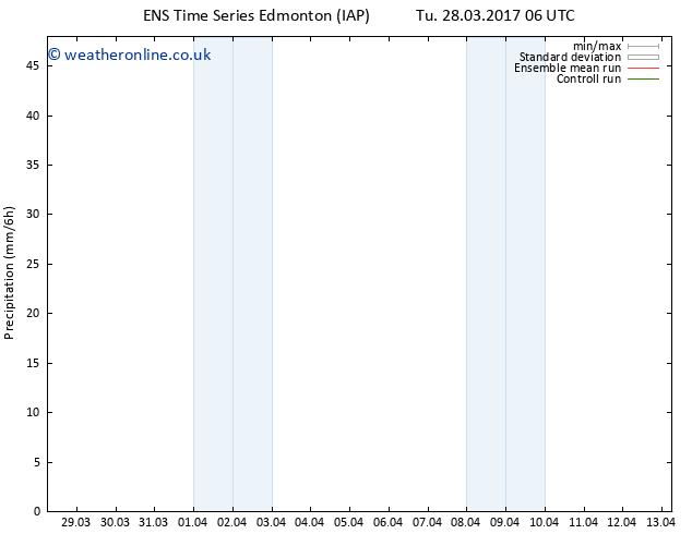 Precipitation GEFS TS Tu 28.03.2017 12 GMT