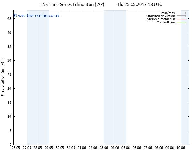 Precipitation GEFS TS Sa 10.06.2017 18 GMT