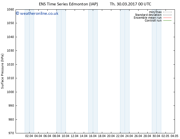 Surface pressure GEFS TS Th 30.03.2017 06 GMT