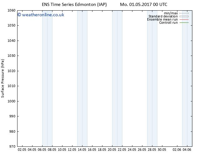 Surface pressure GEFS TS We 03.05.2017 06 GMT