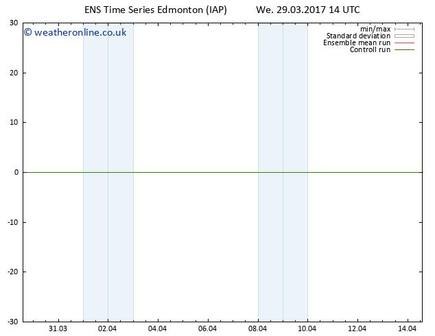 Surface pressure GEFS TS Sa 01.04.2017 14 GMT