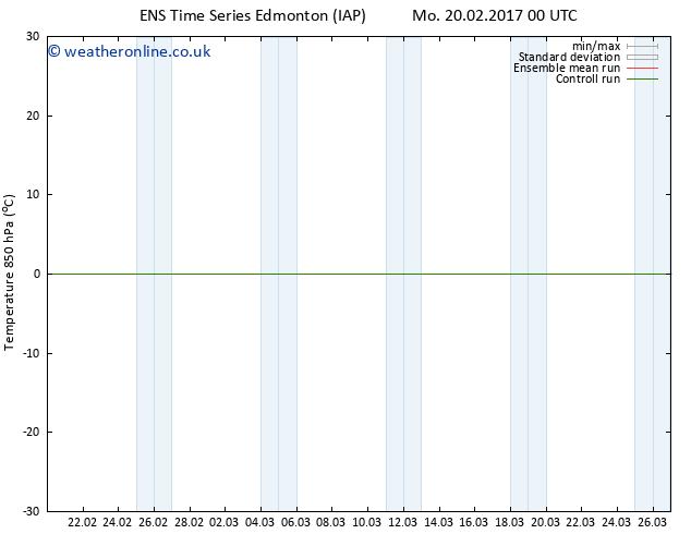 Temp. 850 hPa GEFS TS Su 26.02.2017 00 GMT