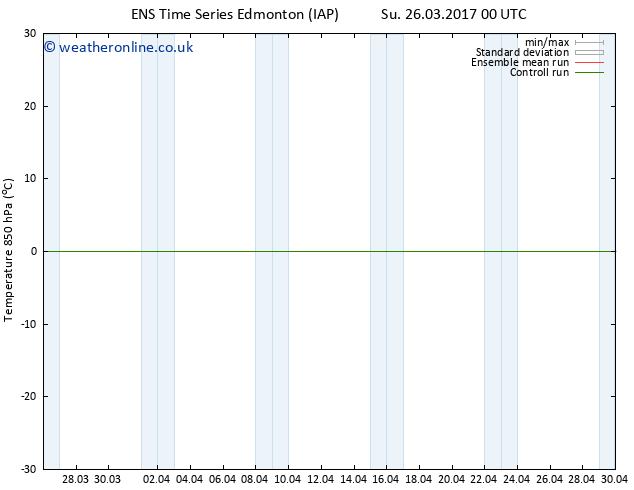 Temp. 850 hPa GEFS TS Mo 03.04.2017 00 GMT
