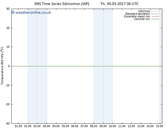 Temp. 850 hPa GEFS TS Su 09.04.2017 06 GMT