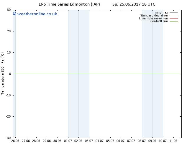 Temp. 850 hPa GEFS TS Mo 03.07.2017 18 GMT