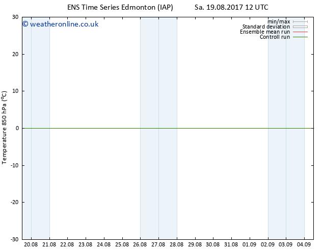 Temp. 850 hPa GEFS TS Fr 25.08.2017 12 GMT