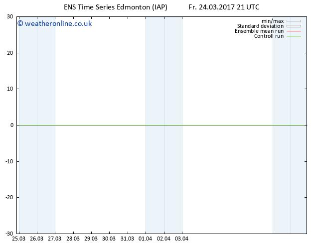Surface pressure GEFS TS Sa 25.03.2017 09 GMT