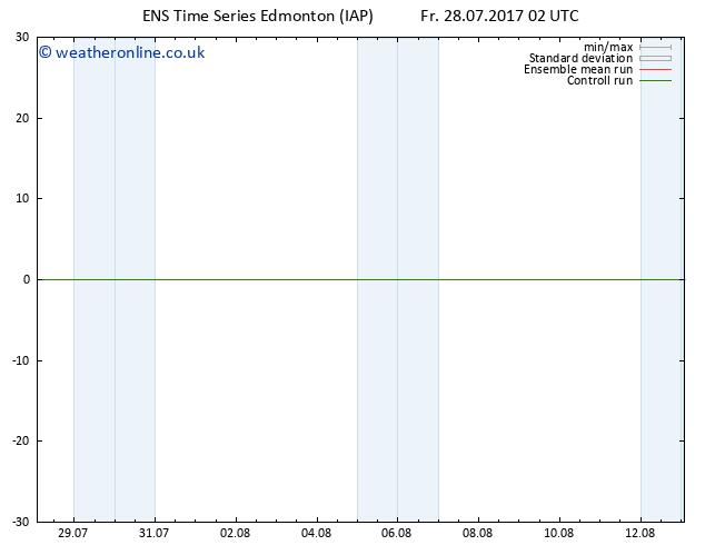 Surface pressure GEFS TS Fr 28.07.2017 14 GMT