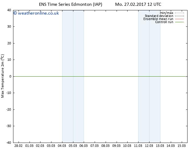 Temperature High (2m) GEFS TS Mo 27.02.2017 18 GMT