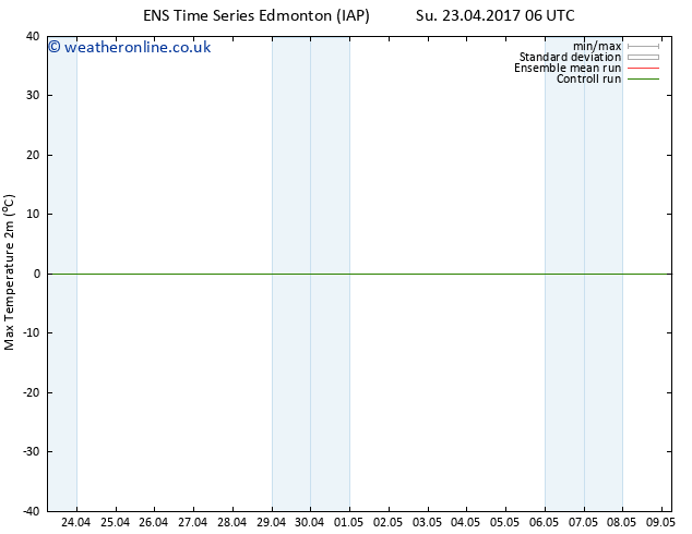 Temperature High (2m) GEFS TS Su 23.04.2017 12 GMT