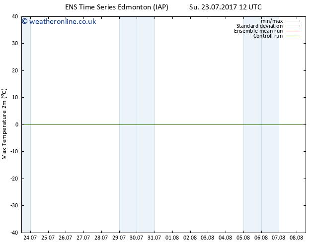 Temperature High (2m) GEFS TS Su 23.07.2017 18 GMT
