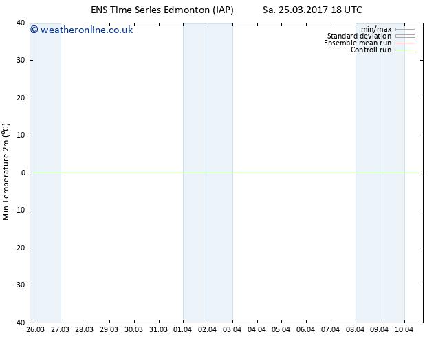 Temperature Low (2m) GEFS TS Su 26.03.2017 00 GMT