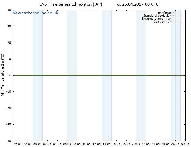 Temperature Low (2m) GEFS TS Tu 25.04.2017 06 GMT