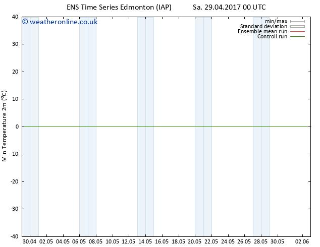 Temperature Low (2m) GEFS TS Su 30.04.2017 18 GMT