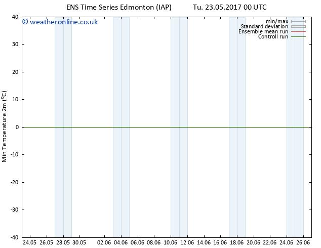 Temperature Low (2m) GEFS TS Tu 23.05.2017 06 GMT