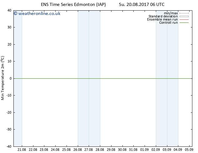 Temperature Low (2m) GEFS TS Tu 22.08.2017 00 GMT