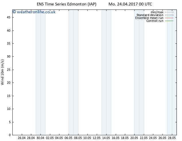 Surface wind GEFS TS We 26.04.2017 12 GMT
