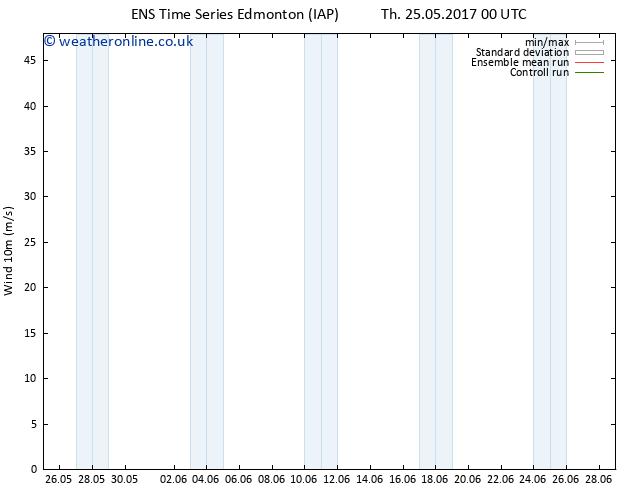 Surface pressure GEFS TS Th 25.05.2017 06 GMT